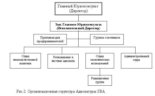 схема структуры юридического лица