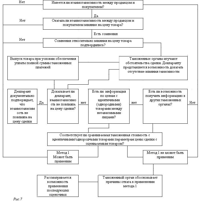 определения таможенной