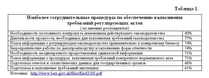 344588 4 о государственном регулировании деятельности: