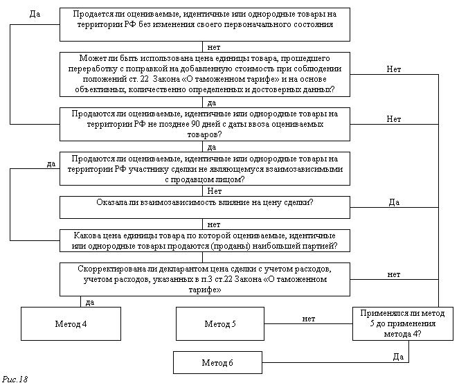 Система методов определения таможенной стоимости ввозимых товаров  Система методов определения таможенной стоимости ввозимых товаров Внешнеэкономическая деятельность