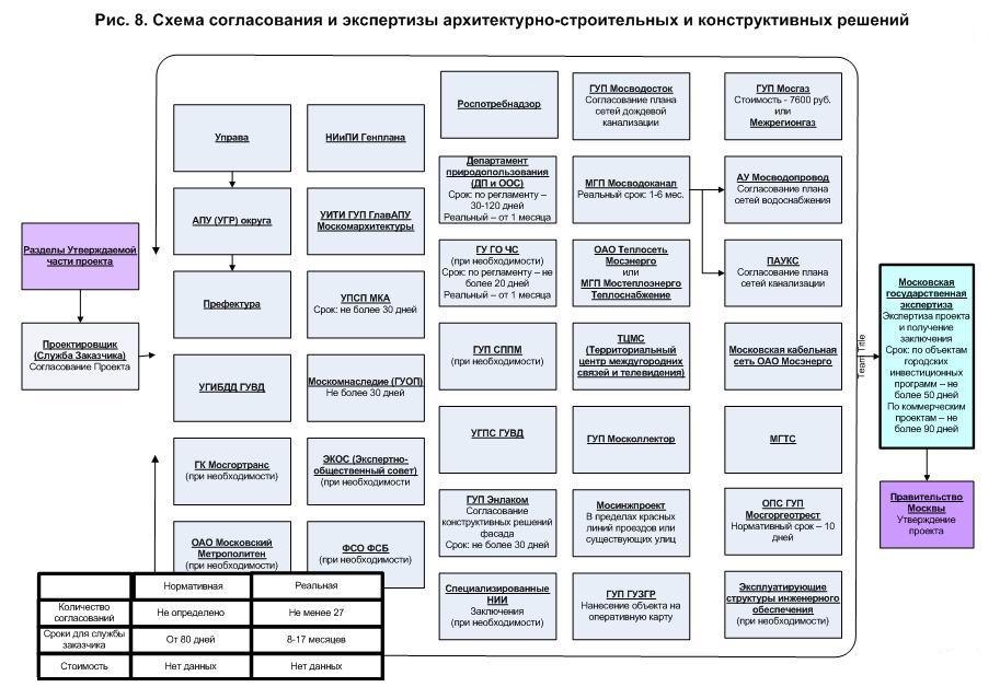 Порядок разработки и утверждения схем водоснабжения